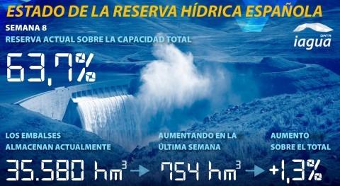 reserva hídrica española alcanza 63,7% capacidad total