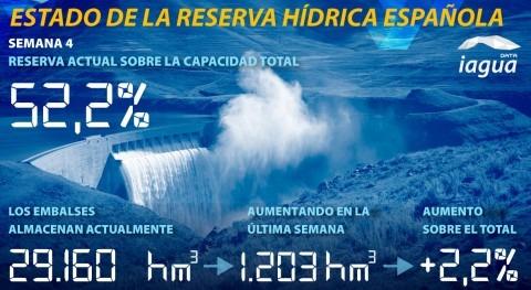 reserva hídrica española aumenta esta semana al 52,2% capacidad total