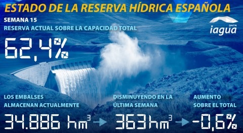 reserva hídrica española desciende al 62,4% capacidad total