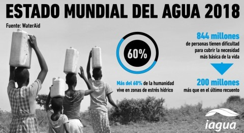 Así es estado mundial agua 2018