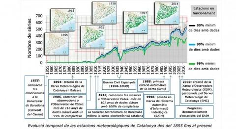 estudio analiza calidad registros lluvia Cataluña dos últimos siglos
