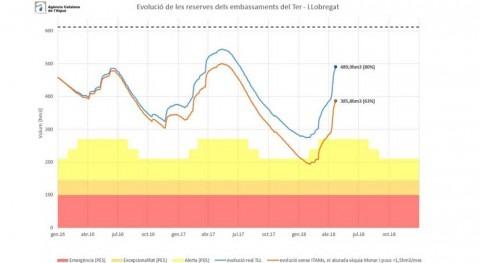 año hidrológico 2017-18 Cataluña rompe tendencia anterior y se constata como muy húmedo