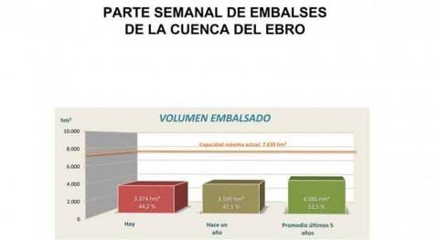 CHE presenta parte embalses Cuenca nuevos contenidos y gráficos