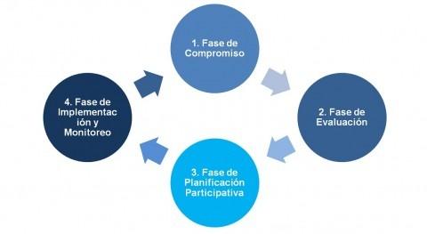Fases desarrollar Estrategia Gestión Integral Aguas Urbanas