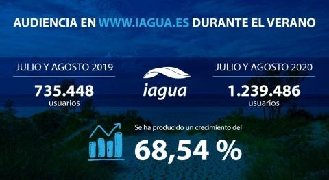 iAgua cierra mejor verano crecimiento interanual cercano al 70%