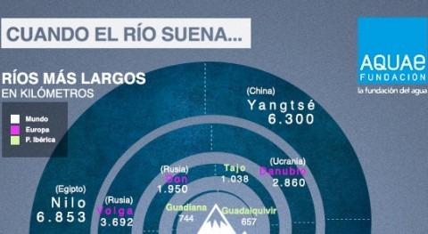 Fundación Aquae analiza ríos más importantes mundo