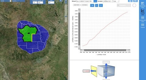 Texas confía Hydromodel Host gestionar acuífero Llanos