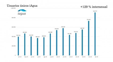 iAgua crece 129% interanual y pulveriza abril todos récords tráfico