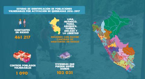 ANA Perú identifica 1090 centros poblados vulnerables activación quebradas todo país