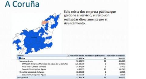 Coruña, centro debate nuevo modelo público gestión agua