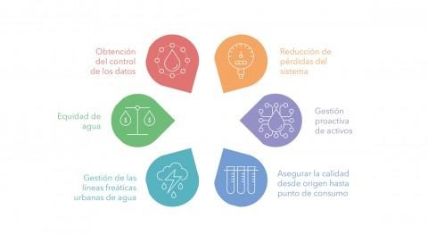 poder inteligencia toma decisiones: gestión agua encrucijada