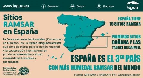 Infografía Día Mundial Humedales: sitios Ramsar España