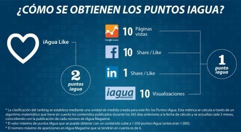 Ranking iAgua cambia algoritmo e impulsa iAgua Likes como clave éxito