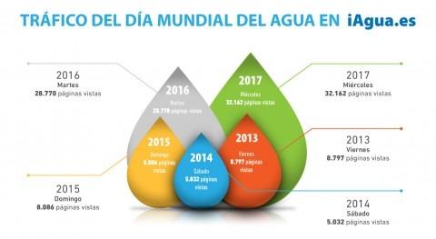 22 de marzo: Día Mundial... de récords en todos los canales de iAgua
