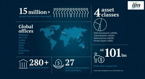 10 datos IFM Investors, fondo inversión australiano interesado 49% Aqualia