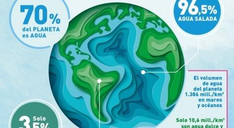 ¿Sabías que solo 0,025% agua Tierra es potable?