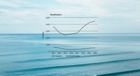 evolución tarifas desalación (Parte I)