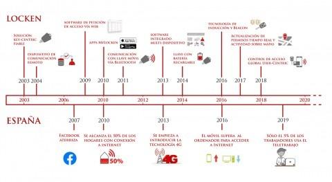 evolución digitalización vista dentro