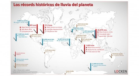 récords históricos lluvia planeta