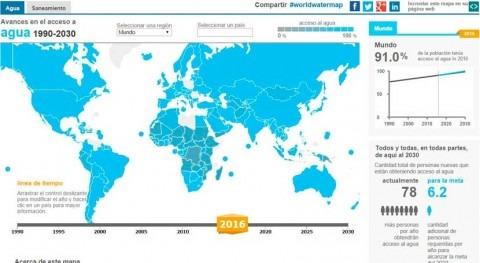 WASHwatch: plataforma global seguimiento compromisos agua y saneamiento