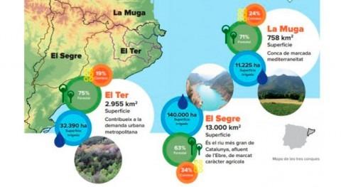 Cataluña necesita repensar gestión agua, bosques y agricultura