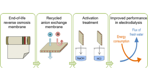 Tratamiento mejora propiedades membranas recicladas