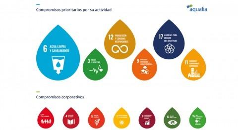 gestión ciclo integral agua, piedra angular alcanzar ODS