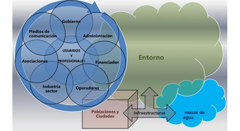 1.- Partes Implicadas. Administración y Operadores: esencia desarrollo