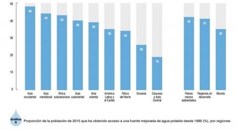 tercio población mundial ha accedido fuentes mejoradas agua potable 1990