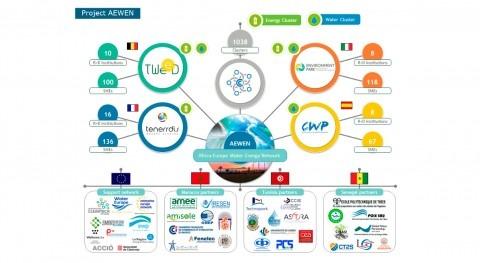 AEWEN, ambicioso proyecto europeo crear Red Agua y Energía África-UE