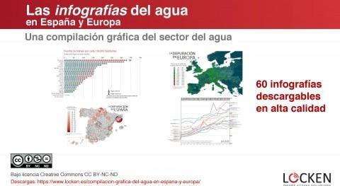 Compilación infografías agua