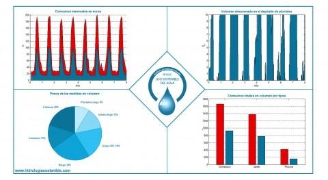 Como diseñar vivienda sostenible uso agua