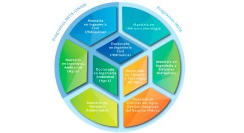 IMTA impulsa desarrollo ciencia y tecnología agua