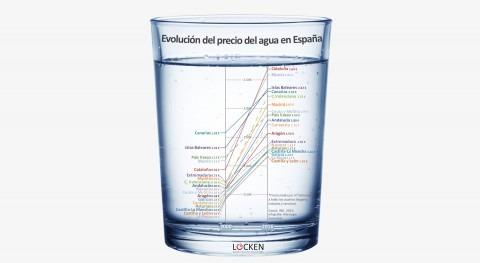 precio agua España