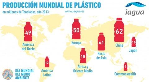 Producción mundial plástico: cifras presente y futuro