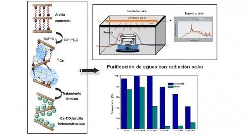Crean nuevos materiales purificación aguas utilizando radiación solar