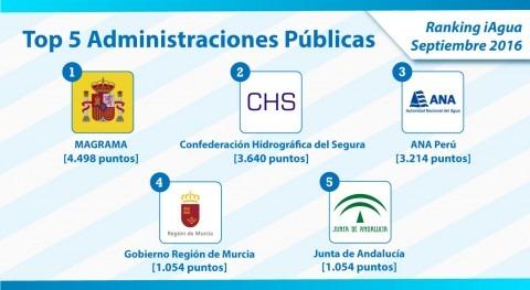 MAGRAMA revalida liderazgo Ranking iAgua Administraciones Públicas