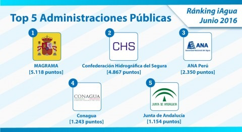 MAGRAMA repite liderazgo Ranking iAgua Administraciones Públicas