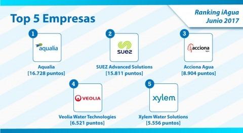 Aqualia, número 1 Ranking iAgua Empresas