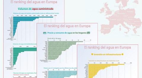 ranking agua Europa. 3: Consumo, pérdidas, precios e inversión