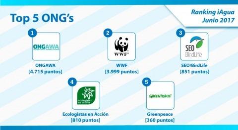 ONGAWA encabeza Top 5 categoría ONG Ranking iAgua