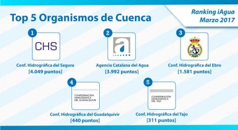 Confederación Segura mantiene primer puesto Ranking iAgua Organismos Cuenca