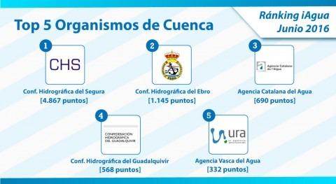 CH Segura mantiene primer puesto Ranking iAgua Organismos Cuenca