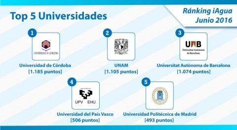 Universidad Córdoba encabeza Top 5 universidades Ranking iAgua