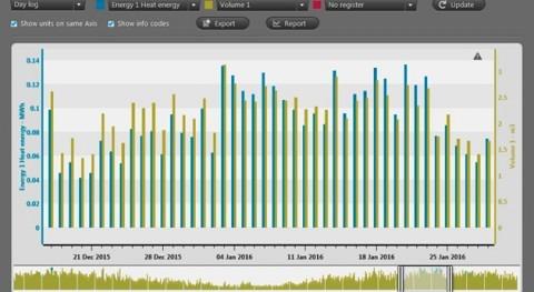 importancia calidad datos medida soluciones IoT