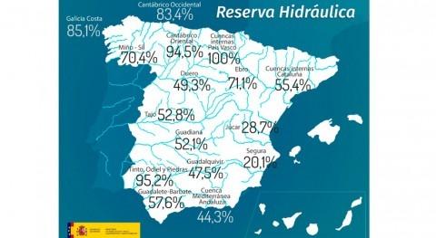 reserva hidráulica española, al 53,7% capacidad