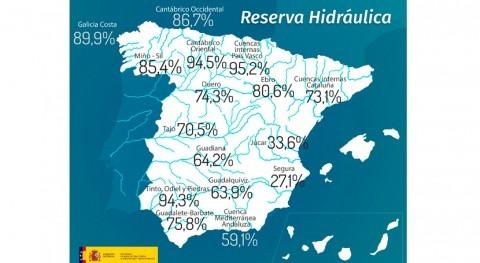 reserva hidráulica española, al 68,6% capacidad