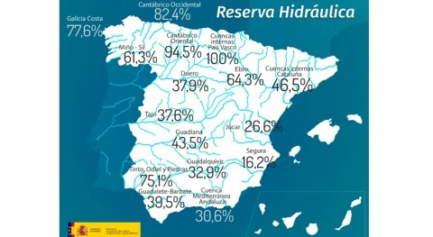 reserva hidráulica española, al 42,9% capacidad