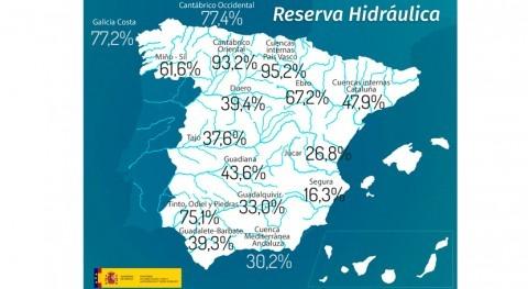 reserva hidráulica española se encuentra al 43,5% capacidad