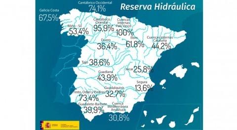 reserva hidráulica española aumenta al 41,9% capacidad